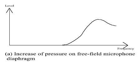 pressure increase on diaphragm of free-field microphone