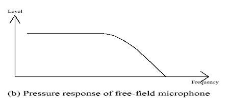 compensating pressure response of free-field microphone