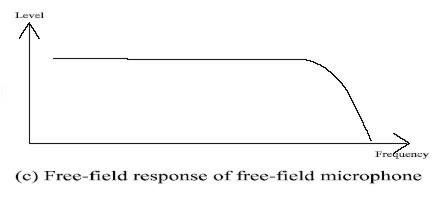 free-field response of free-field microphone